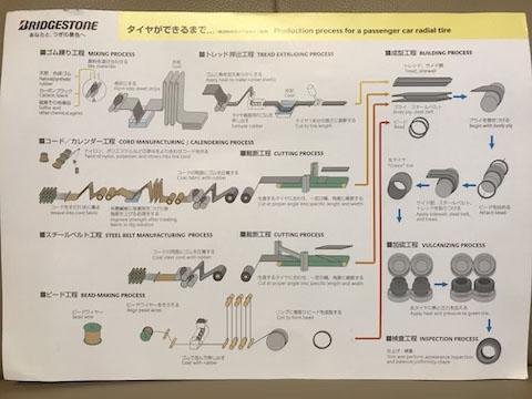ブリジストンタイヤ彦根工場見学で、タイヤの製造や構造を学びました!