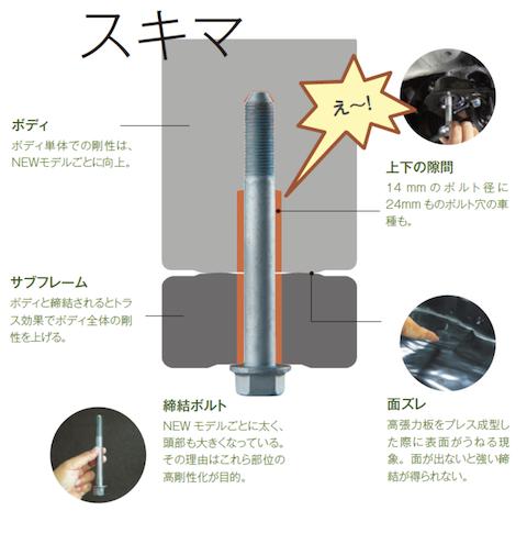 車の足回り強化・乗り心地改善にオススメ『リジカラ』!